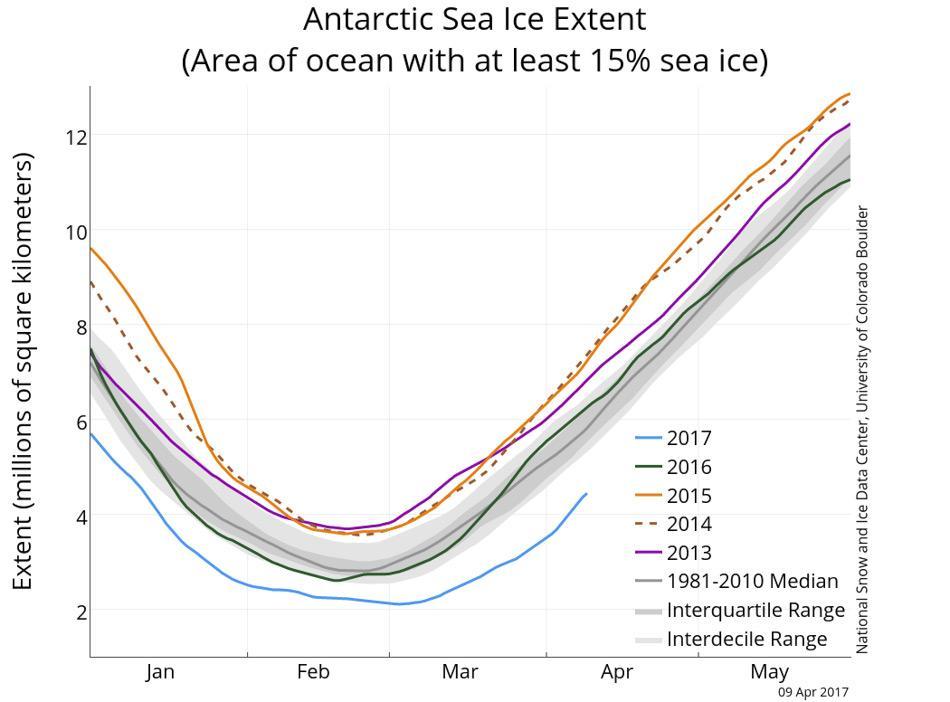 Die Grafik zeigt die antarktische Meereis-Ausdehnung für den 9. April 2017, zusammen mit der täglichen Eisbedeckung für die vier vorangegangen Jahre. Werte für 2017 sind in blau, 2016 in grün, 2015 in orange, 2014 in braun und 2013 in lila dargestellt. Der Medianwert von 1981 bis 2010 ist in dunkelgrau dargestellt. Die grauen Bereiche um die Mittellinie herum zeigen die Bereiche der Datenvariation (die mittleren 50% und der Dezilabstand). (Abbildung: National Snow and Ice Data Center, Sea Ice Index Daten)