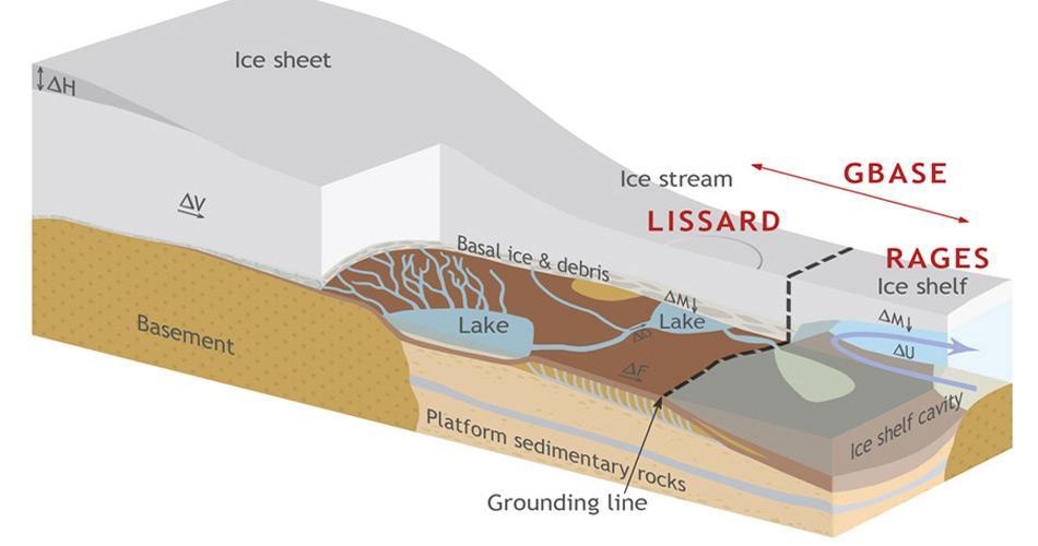 Das Wissard-Projekt sieht den Einsatz eines ferngesteuerten, torpedo-förmigen Unterwassergefährts vor. So können die auf der Abbildung gezeigten Zu- und Abflüsse der Seen vermessen werden.