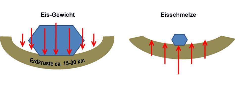 Die Eislast der Antarktis drückt die Erdkrusten nach unten (links), bei der Eisschmelze wird die Last geringer und die Erdkruste biegt sich wieder nach oben (rechts).