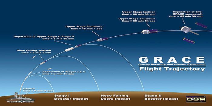 Startphase-Grace4