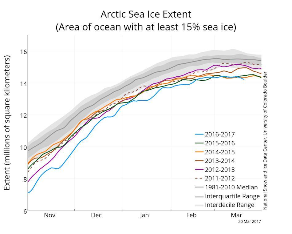 Die Grafik zeigt die arktische Meereisausdehnung am 20. März 2017 zusammen mit den Tagesmessungen der letzten fünf Jahre in verschiedenen Farben. Die Durchschnittsfläche 1981 – 2010 ist in grau dargestellt. Grafik: NSIDC