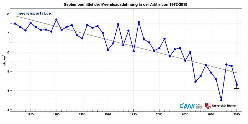 Entwicklung der Meereisausdehnung im September, dem jährlichen Minimum, in der Arktis seit 1972. Grafik: Marcel Nicolaus, AWI
