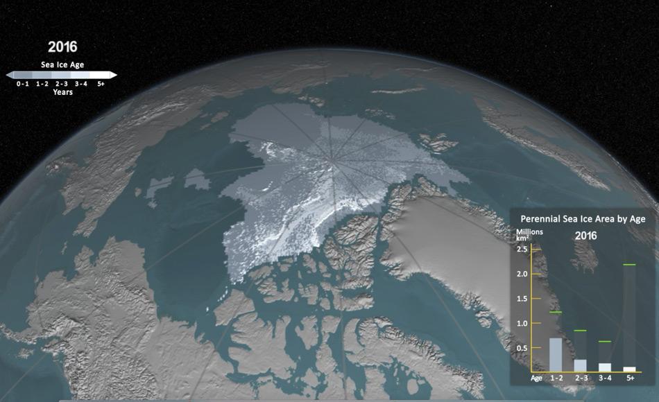 Das Alter ist ein weiterer Indikator für den Zustand des Meereises, da älteres Eis in der Regel dickeres Eis bedeutet. Das Bild zeigt das Meereisalter für die Woche des 2016 Meereisminimums. Das Balkendiagramm zeigt die Ausdehnung der einzelnen Altersklassen (in Millionen Quadratkilometer); die grünen Linien im Balkendiagramm verdeutlichen frühere höhere Werte im Satellitendatensatz für die Minimum-Woche dar. Bild: NASA Scientific Visualization Studio